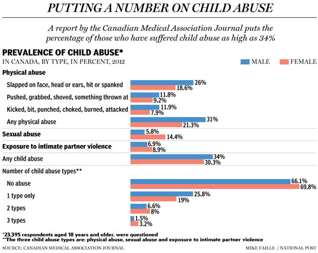 the shocking statistics of child abuse in america and its different forms Child labor: issues, causes and  of immediately abolishing child labor to prevent such abuse  communities in which the government was planning to locate its.